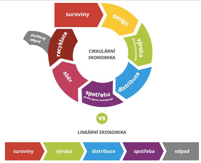 cirkulární ekonomika