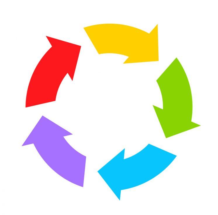 recyklace, cyklení